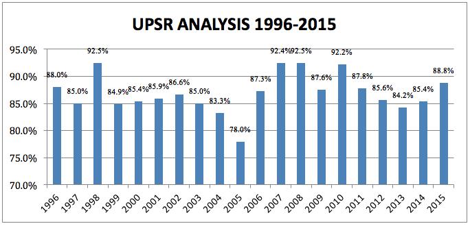 upsr-analysis-1996-2015