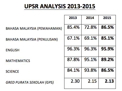 upsr-analysis-2013-2015