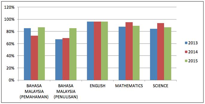 upsr-analysis-2013-2015-c